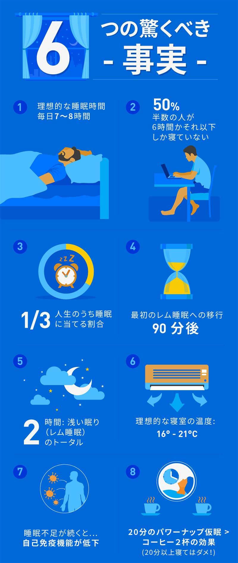 寝不足なら必見! 簡単に実践できる快眠法で、睡眠不足を解消しよう